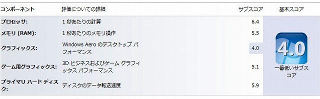 X201i Windowsエクスペリエンスインデックス結果。