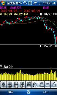 あどえすで楽天証券iSpeed・株価チャート画面